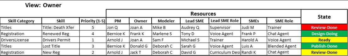 Data table to monitor progress