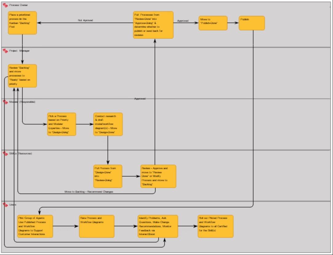 InteractPM - development lifecycle